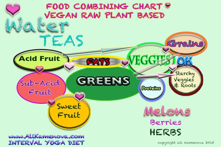 FOOD COMBINING!!!! Yoga diet Ali Kamenova Raw Plant Based